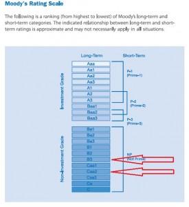 Η κλίμακα της Μοοdy's και με κόκκινο χρώμα οι τελευταίες δύο αξιολογήσεις της Ελλάδας