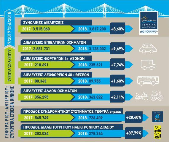 ΓΕΦΥΡΑ ΣΤΟΙΧΕΙΑ 2017-2018